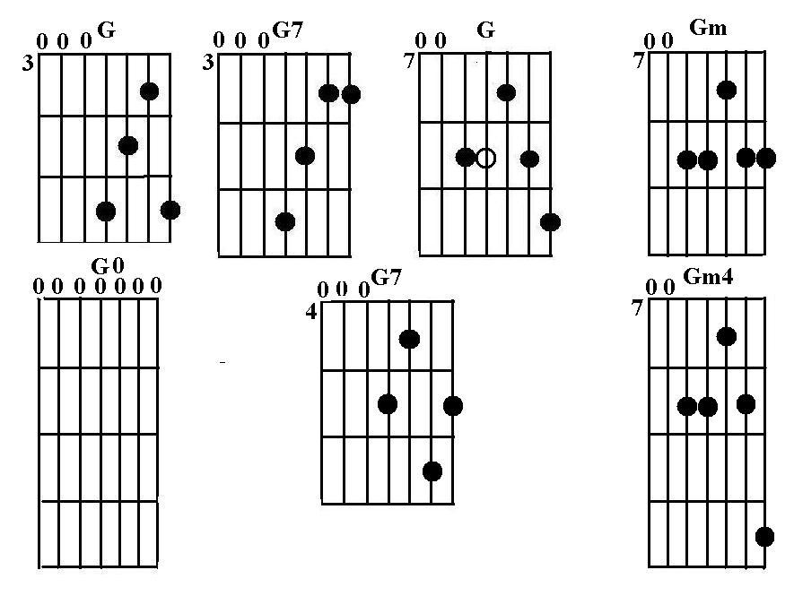 Схемы аккордов построенных от
